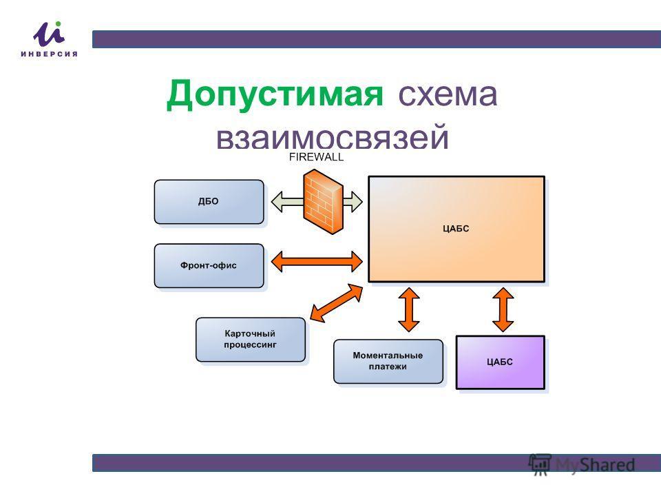 Допустимая схема взаимосвязей