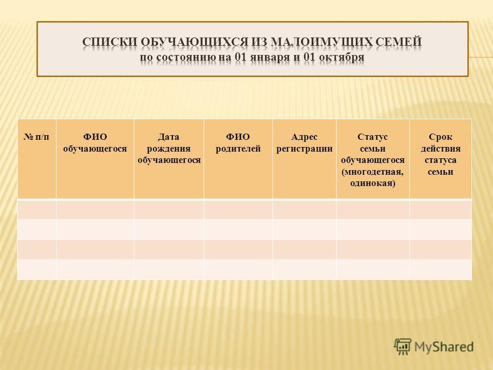 п/пФИО обучающегося Дата рождения обучающегося ФИО родителей Адрес регистрации Статус семьи обучающегося (многодетная, одинокая) Срок действия статуса семьи