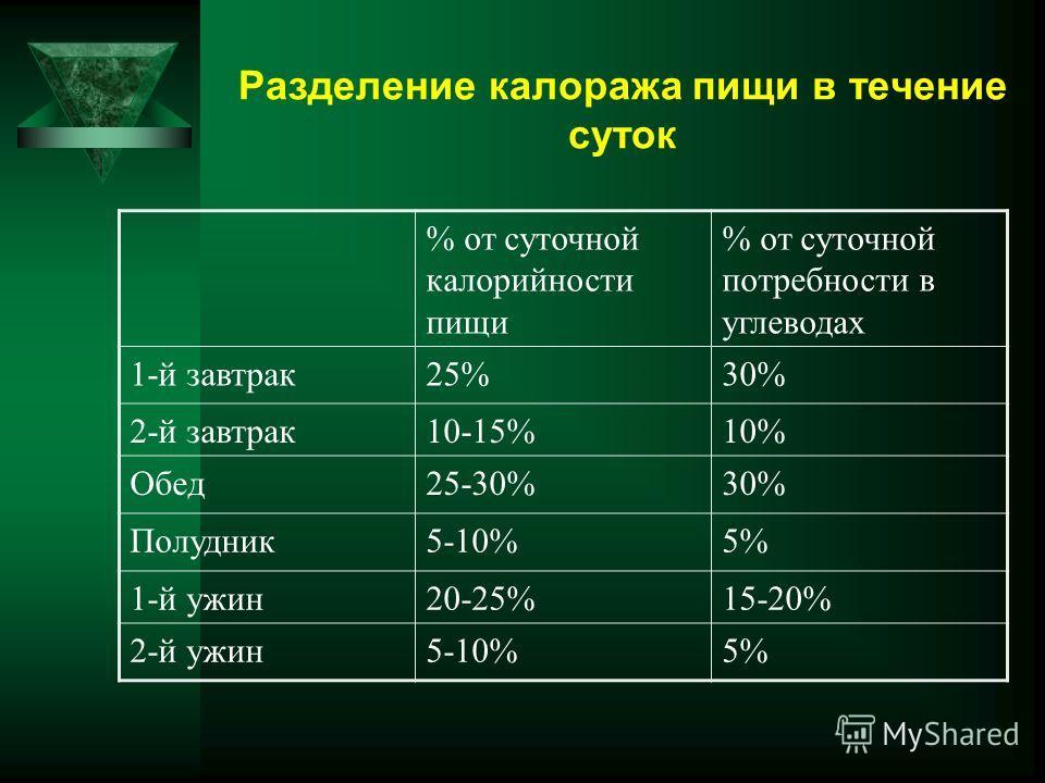 Разделение калоража пищи в течение суток % от суточной калорийности пищи % от суточной потребности в углеводах 1-й завтрак25%30% 2-й завтрак10-15%10% Обед25-30%30% Полудник5-10%5% 1-й ужин20-25%15-20% 2-й ужин5-10%5%