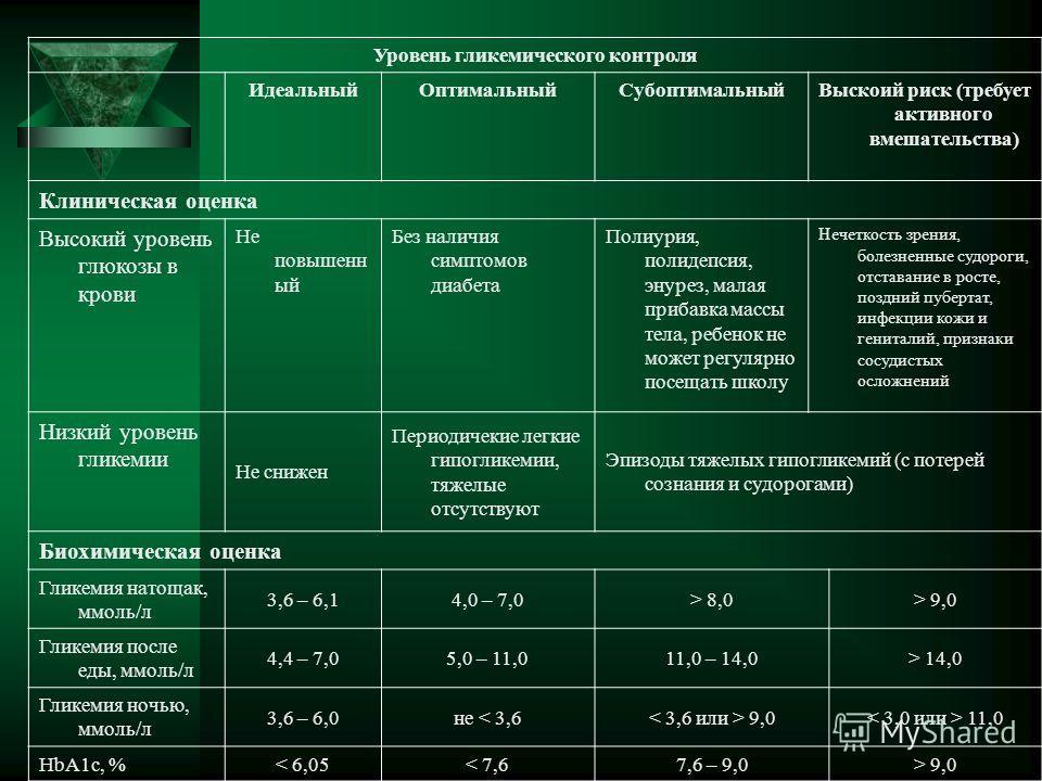 Уровень гликемического контроля ИдеальныйОптимальныйСубоптимальныйВыскоий риск (требует активного вмешательства) Клиническая оценка Высокий уровень глюкозы в крови Не повышенн ый Без наличия симптомов диабета Полиурия, полидепсия, энурез, малая приба