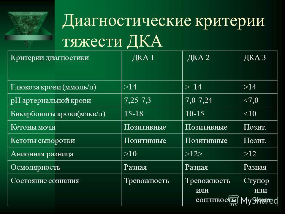 Диагностические критерии тяжести ДКА Критерии диагностики ДКА 1 ДКА 2ДКА 3 Глюкоза крови (ммоль/л)>14 рН артериальной крови7,25-7,37,0-7,2412>>12 ОсмолярностьРазная Состояние сознанияТревожностьТревожность или сонливость Ступор или кома
