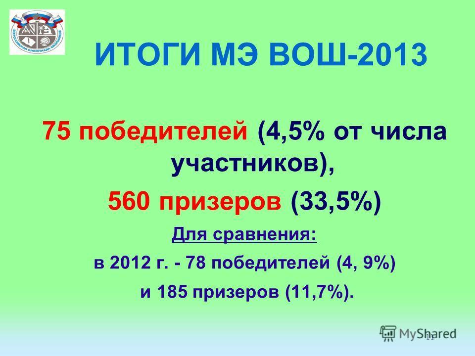 11 ИТОГИ МЭ ВОШ-2013 75 победителей (4,5% от числа участников), 560 призеров (33,5%) Для сравнения: в 2012 г. - 78 победителей (4, 9%) и 185 призеров (11,7%).