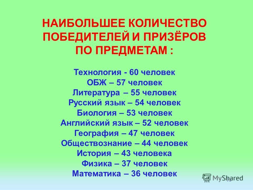 12 НАИБОЛЬШЕЕ КОЛИЧЕСТВО ПОБЕДИТЕЛЕЙ И ПРИЗЁРОВ ПО ПРЕДМЕТАМ : Технология - 60 человек ОБЖ – 57 человек Литература – 55 человек Русский язык – 54 человек Биология – 53 человек Английский язык – 52 человек География – 47 человек Обществознание – 44 че