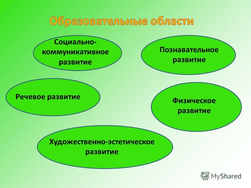 Социально- коммуникативное развитие Познавательное развитие Речевое развитие Физическое развитие Художественно-эстетическое развитие
