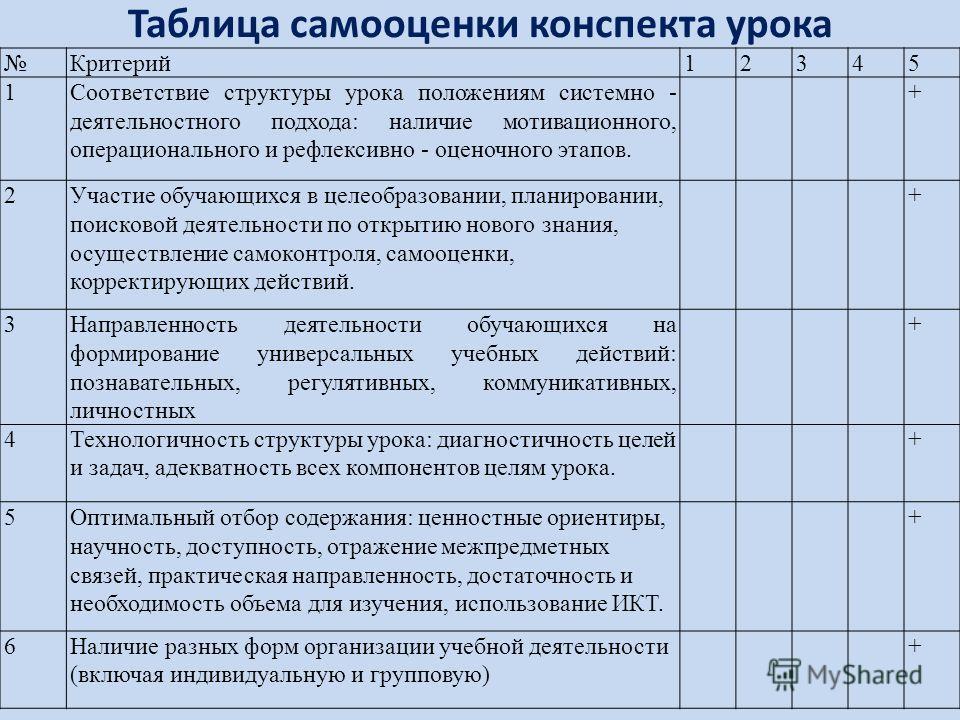 Таблица самооценки конспекта урока Критерий12345 1Соответствие структуры урока положениям системно - деятельностного подхода: наличие мотивационного, операционального и рефлексивно - оценочного этапов. + 2Участие обучающихся в целеобразовании, планир