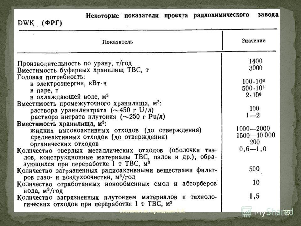 Составитель: Крайденко Р.И. 25
