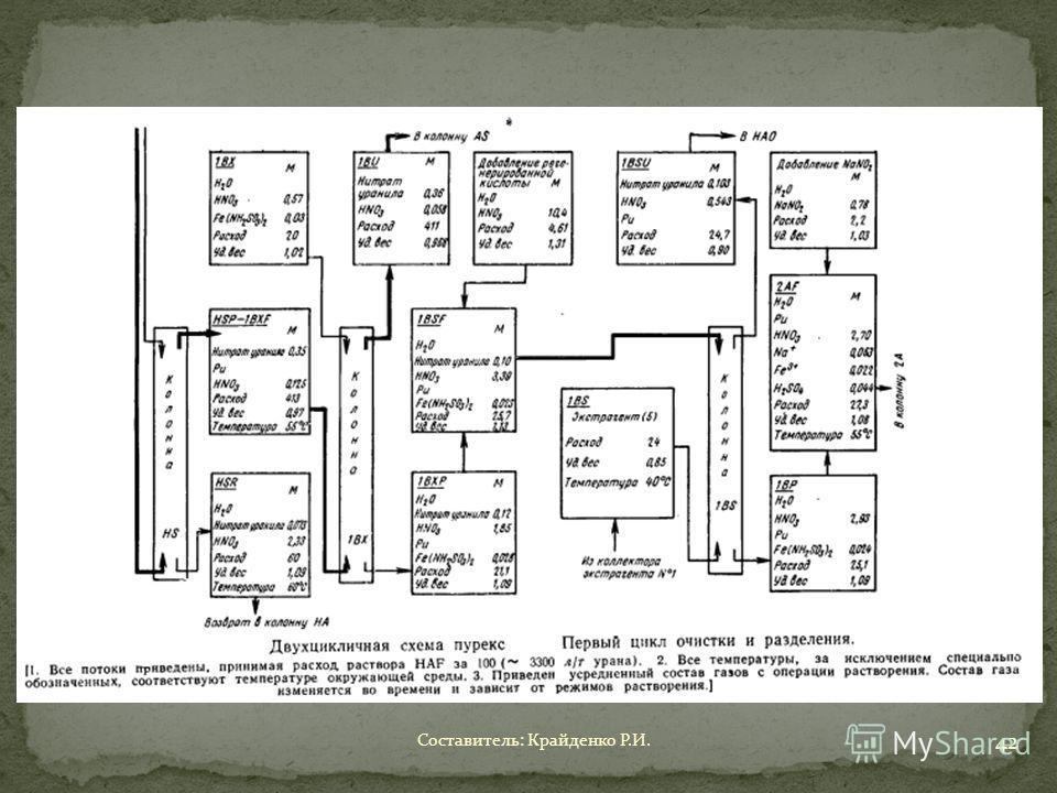 Составитель: Крайденко Р.И. 42
