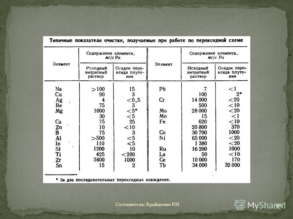 Составитель: Крайденко Р.И. 90