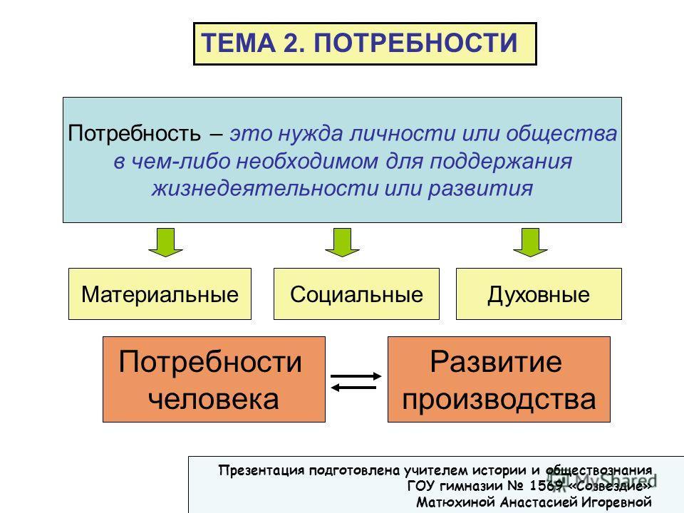 Потребность – это нужда личности или общества в чем-либо необходимом для поддержания жизнедеятельности или развития ТЕМА 2. ПОТРЕБНОСТИ МатериальныеСоциальныеДуховные Потребности человека Развитие производства Презентация подготовлена учителем истори