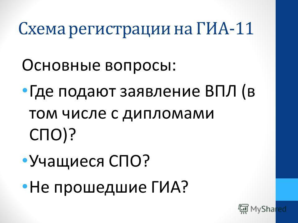 Схема регистрации на ГИА-11 Основные вопросы: Где подают заявление ВПЛ (в том числе с дипломами СПО)? Учащиеся СПО? Не прошедшие ГИА?