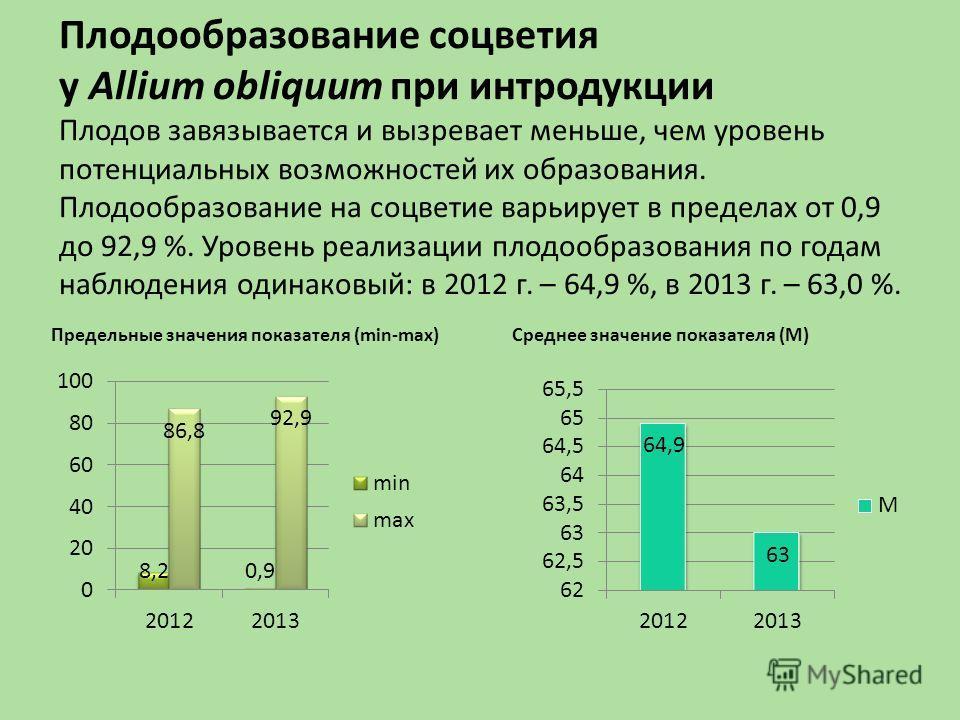 Плодообразование соцветия у Allium obliquum при интродукции Плодов завязывается и вызревает меньше, чем уровень потенциальных возможностей их образования. Плодообразование на соцветие варьирует в пределах от 0,9 до 92,9 %. Уровень реализации плодообр