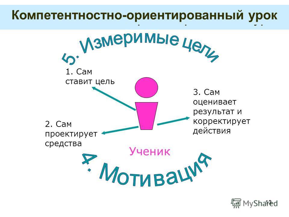 13 Компетентностно-ориентированный урок 1. Сам ставит цель Ученик 2. Сам проектирует средства 3. Сам оценивает результат и корректирует действия Компетентностно-ориентированный урок