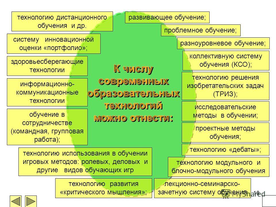 18 развивающее обучение; проблемное обучение; разноуровневое обучение; коллективную систему обучения (КСО); технологию решения изобретательских задач (ТРИЗ); исследовательские методы в обучении; проектные методы обучения; технологию «дебаты»; техноло