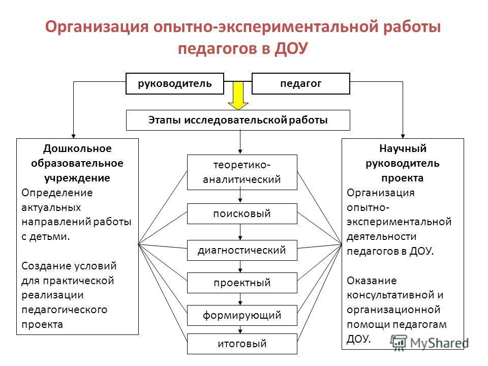 Должностная Инструкция Завуча По Экспериментальной Работе