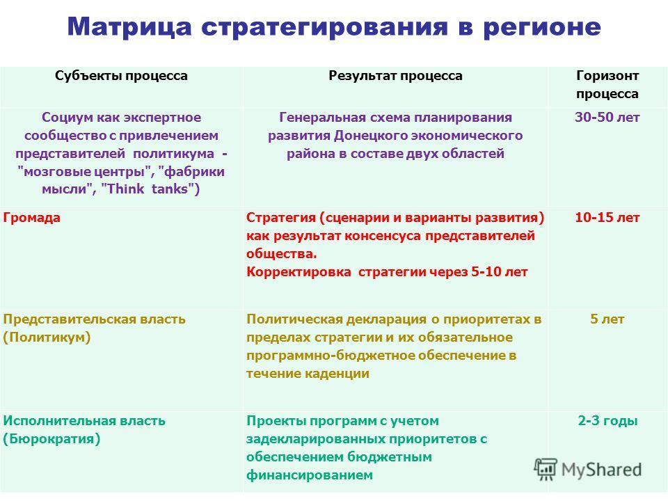 Матрица стратегирования в регионе 29 Субъекты процессаРезультат процесса Горизонт процесса Социум как экспертное сообщество с привлечением представителей политикума -