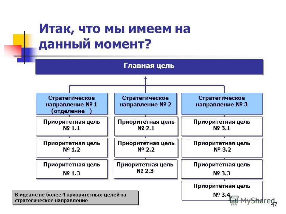 Итак, что мы имеем на данный момент? Стратегическое направление 1 (отделение ) Стратегическое направление 1 (отделение ) Стратегическое направление 2 Стратегическое направление 3 Приоритетная цель 1.1 Приоритетная цель 1.1 Приоритетная цель 1.2 Приор