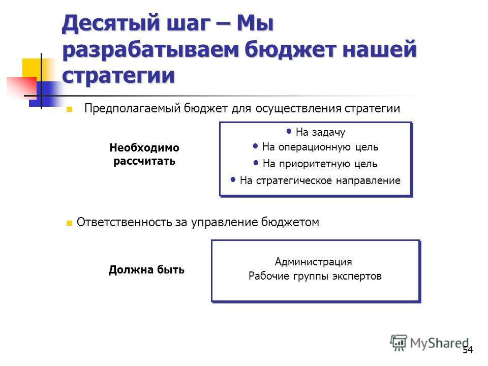 Десятый шаг – Мы разрабатываем бюджет нашей стратегии Предполагаемый бюджет для осуществления стратегии Ответственность за управление бюджетом На задачу На операционную цель На приоритетную цель На стратегическое направление На задачу На операционную