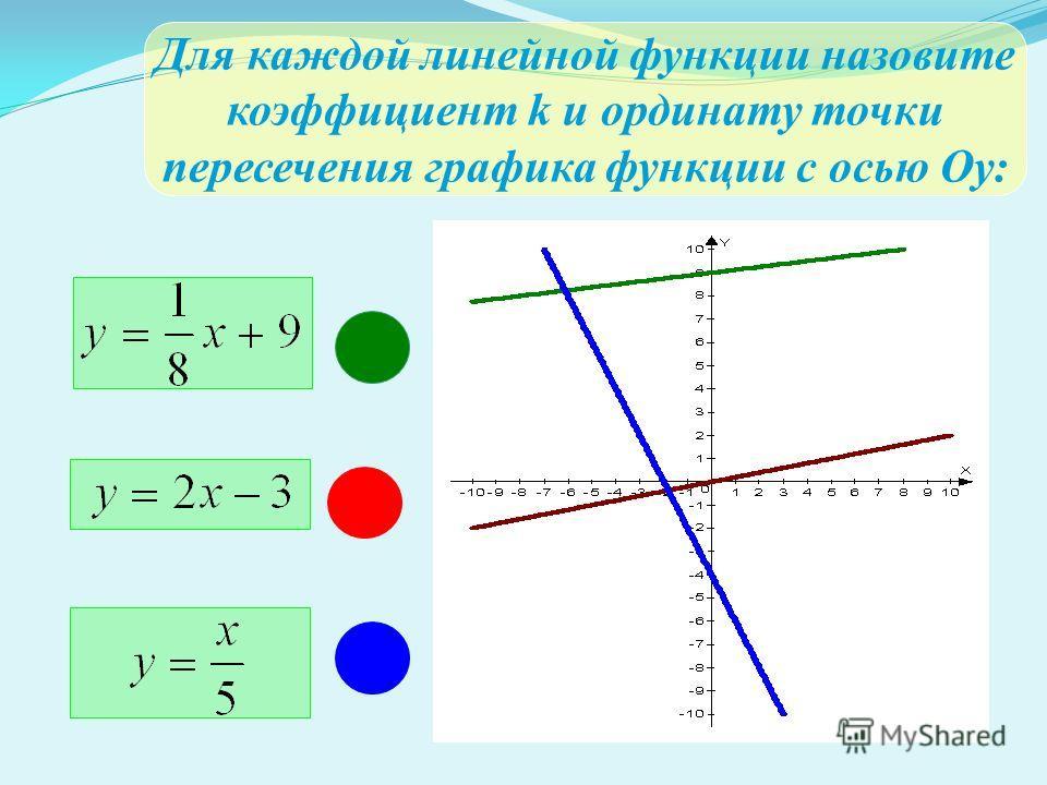 Для каждой линейной функции назовите коэффициент k и ординату точки пересечения графика функции с осью Оу:
