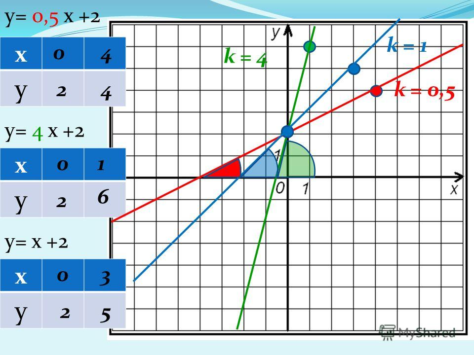 х у х у х у y= 0,5 х +2 y= 4 х +2 y= х +2 0 2 4 4 0 2 1 6 0 2 3 5 k = 0,5 k = 4 k = 1