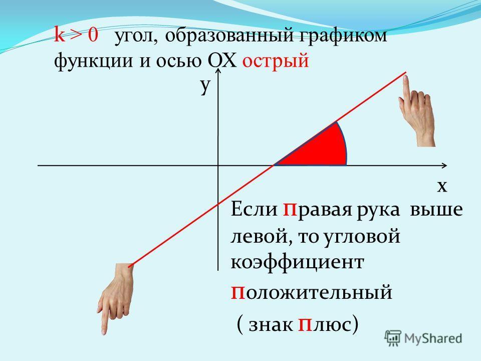 k > 0 угол, образованный графиком функции и осью ОХ острый х y Если п равая рука выше левой, то угловой коэффициент п оложительный ( знак п люс)