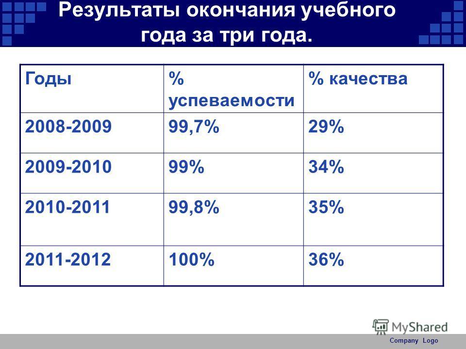 Результаты окончания учебного года за три года. Годы% успеваемости % качества 2008-200999,7%29% 2009-201099%34% 2010-201199,8%35% 2011-2012100%36%