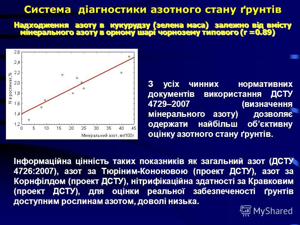 Система діагностики азотного стану ґрунтів Надходження азоту в кукурудзу (зелена маса) залежно від вмісту мінерального азоту в орному шарі чорнозему типового (r =0.89) Надходження азоту в кукурудзу (зелена маса) залежно від вмісту мінерального азоту