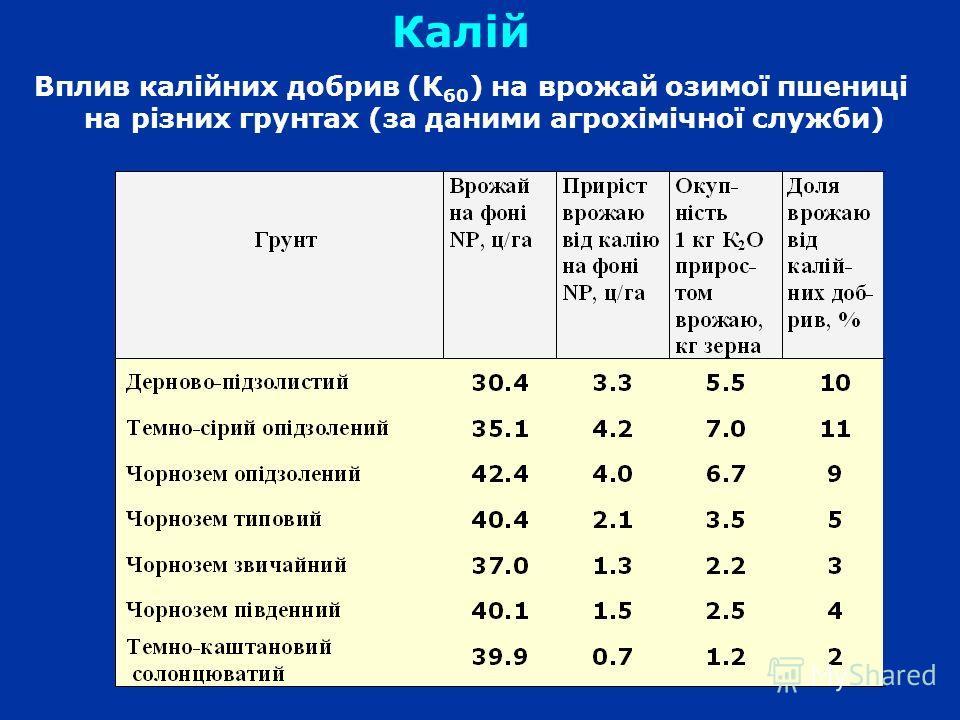Вплив калійних добрив (К 60 ) на врожай озимої пшениці на різних грунтах (за даними агрохімічної служби) Калій
