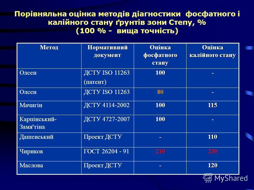 Порівняльна оцінка методів діагностики фосфатного і калійного стану ґрунтів зони Степу, % (100 % - вища точність)Метод Нормативний документ Оцінка фосфатного стану Оцінка калійного стану ОлсенДСТУ ІSO 11263 (патент)100- ОлсенДСТУ ІSO 1126380- Мачигін
