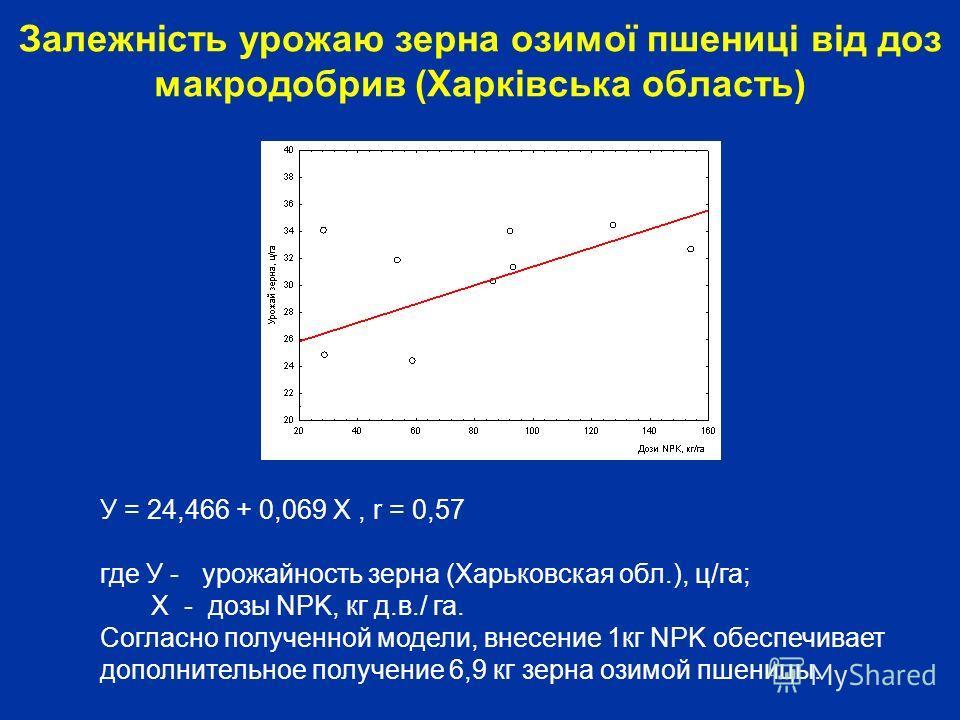 Залежність урожаю зерна озимої пшениці від доз макродобрив (Харківська область) У = 24,466 + 0,069 Х, r = 0,57 где У - урожайность зерна (Харьковская обл.), ц/га; Х - дозы NPK, кг д.в./ га. Согласно полученной модели, внесение 1кг NPK обеспечивает до