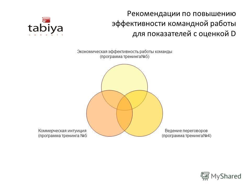 Рекомендации по повышению эффективности командной работы для показателей с оценкой D Экономическая эффективность работы команды (программа тренинга5) Ведение переговоров (программа тренинга4) Коммерческая интуиция (программа тренинга 5