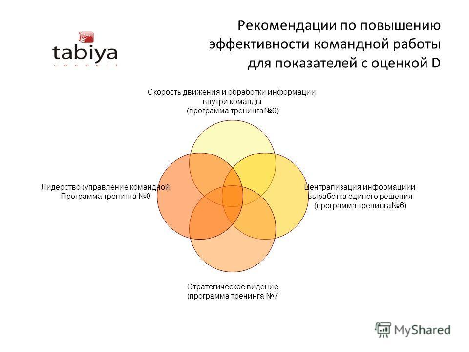 Рекомендации по повышению эффективности командной работы для показателей с оценкой D Скорость движения и обработки информации внутри команды (программа тренинга6) Централизация информациии выработка единого решения (программа тренинга6) Стратегическо