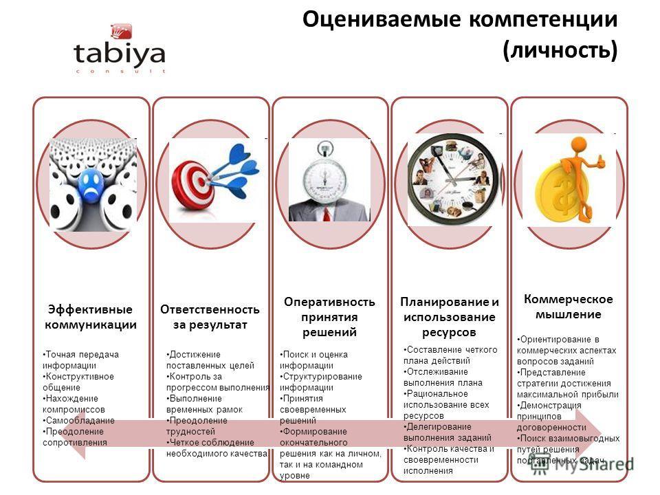 Оцениваемые компетенции (личность) Эффективные коммуникации Ответственность за результат Оперативность принятия решений Планирование и использование ресурсов Коммерческое мышление Точная передача информации Конструктивное общение Нахождение компромис