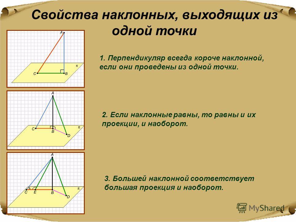 Свойства наклонных, выходящих из одной точки 1. Перпендикуляр всегда короче наклонной, если они проведены из одной точки. 2. Если наклонные равны, то равны и их проекции, и наоборот. 3. Большей наклонной соответствует большая проекция и наоборот.