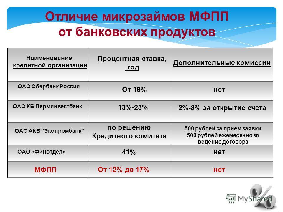 ОАО Сбербанк России ОАО КБ Перминвестбанк ОАО АКБ