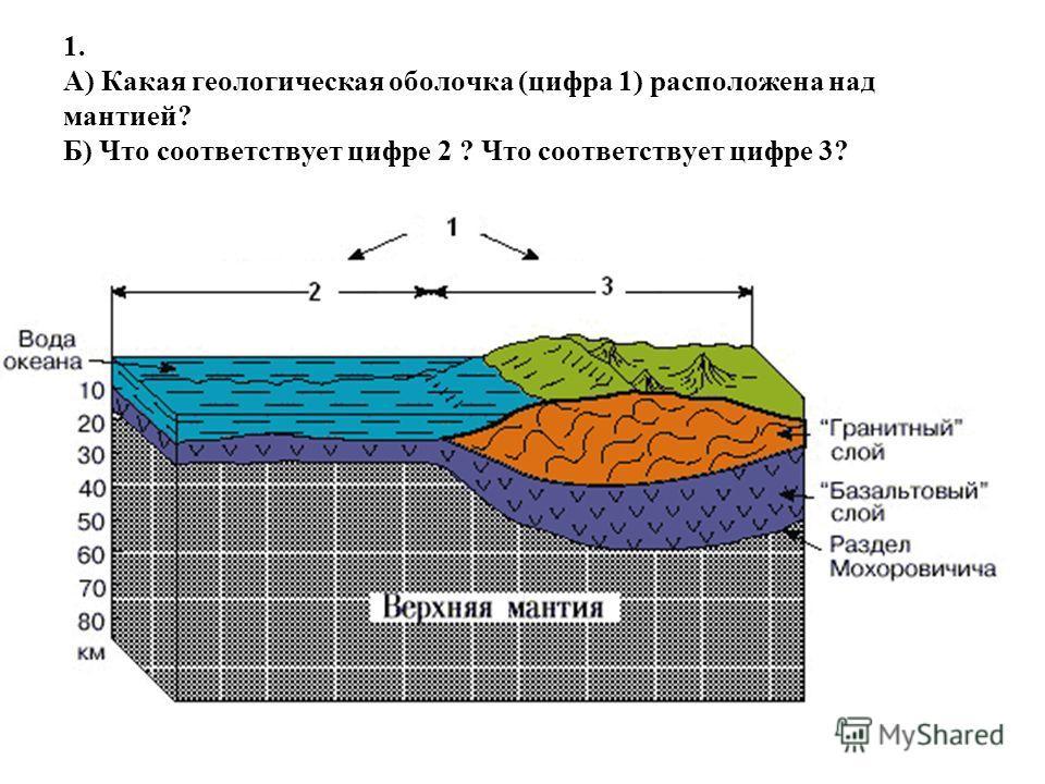 1. А) Какая геологическая оболочка (цифра 1) расположена над мантией? Б) Что соответствует цифре 2 ? Что соответствует цифре 3?