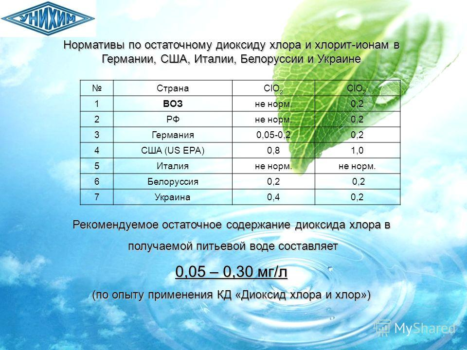 Нормативы по остаточному диоксиду хлора и хлорит-ионам в Германии, США, Италии, Белоруссии и Украине СтранаClO 2 ClO 2 - 1ВОЗне норм.0,2 2РФне норм.0,2 3Германия0,05-0,20,2 4США (US EPA)0,81,0 5Италияне норм. 6Белоруссия0,2 7Украина0,40,2 Рекомендуем