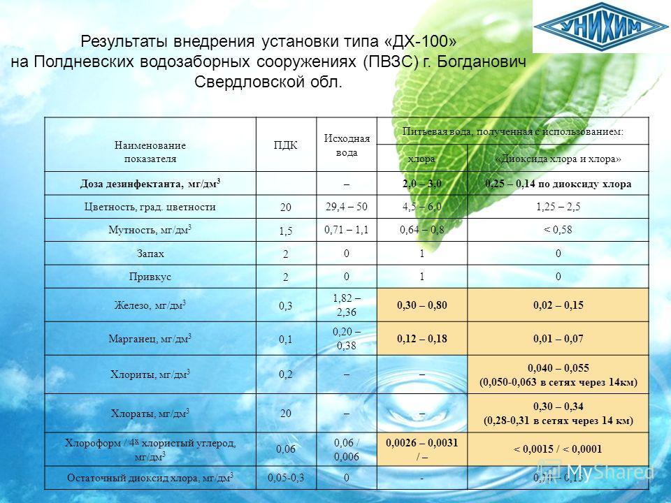 Наименование показателя ПДК Исходная вода Питьевая вода, полученная с использованием: хлора«Диоксида хлора и хлора» Доза дезинфектанта, мг/дм 3 –2,0 – 3,00,25 – 0,14 по диоксиду хлора Цветность, град. цветности 20 29,4 – 504,5 – 6,01,25 – 2,5 Мутност