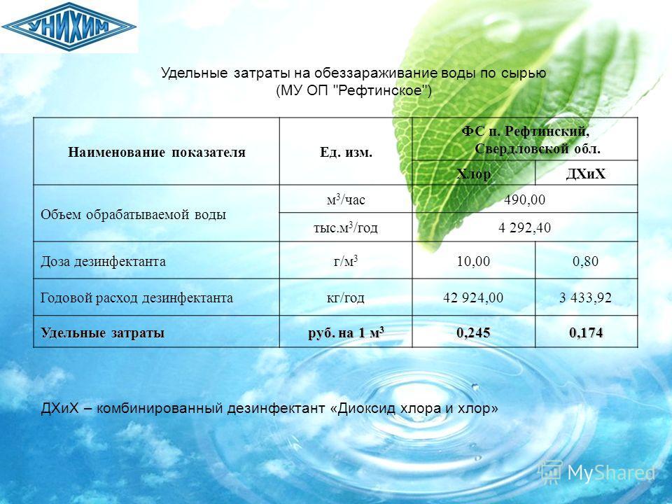 Удельные затраты на обеззараживание воды по сырью (МУ ОП
