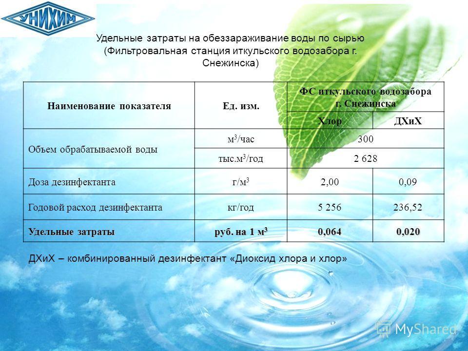 Удельные затраты на обеззараживание воды по сырью (Фильтровальная станция иткульского водозабора г. Снежинска) Наименование показателяЕд. изм. ФС иткульского водозабора г. Снежинска ХлорДХиХ Объем обрабатываемой воды м 3 /час300 тыс.м 3 /год2 628 Доз