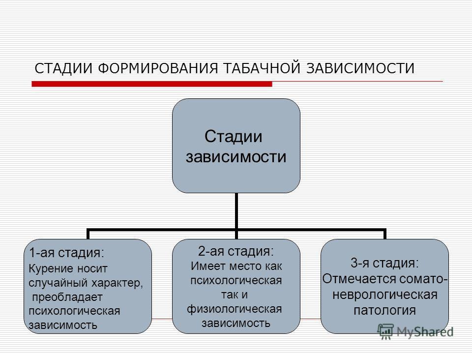 СТАДИИ ФОРМИРОВАНИЯ ТАБАЧНОЙ ЗАВИСИМОСТИ Стадии зависимости 1-ая стадия: Курение носит случайный характер, преобладает психологическая зависимость 2-ая стадия: Имеет место как психологическая так и физиологическая зависимость 3-я стадия: Отмечается с