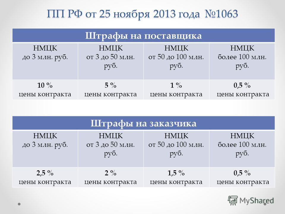 ПП РФ от 25 ноября 2013 года 1063 Штрафы на поставщика НМЦК до 3 млн. руб. НМЦК от 3 до 50 млн. руб. НМЦК от 50 до 100 млн. руб. НМЦК более 100 млн. руб. 10 % цены контракта 5 % цены контракта 1 % цены контракта 0,5 % цены контракта Штрафы на заказчи