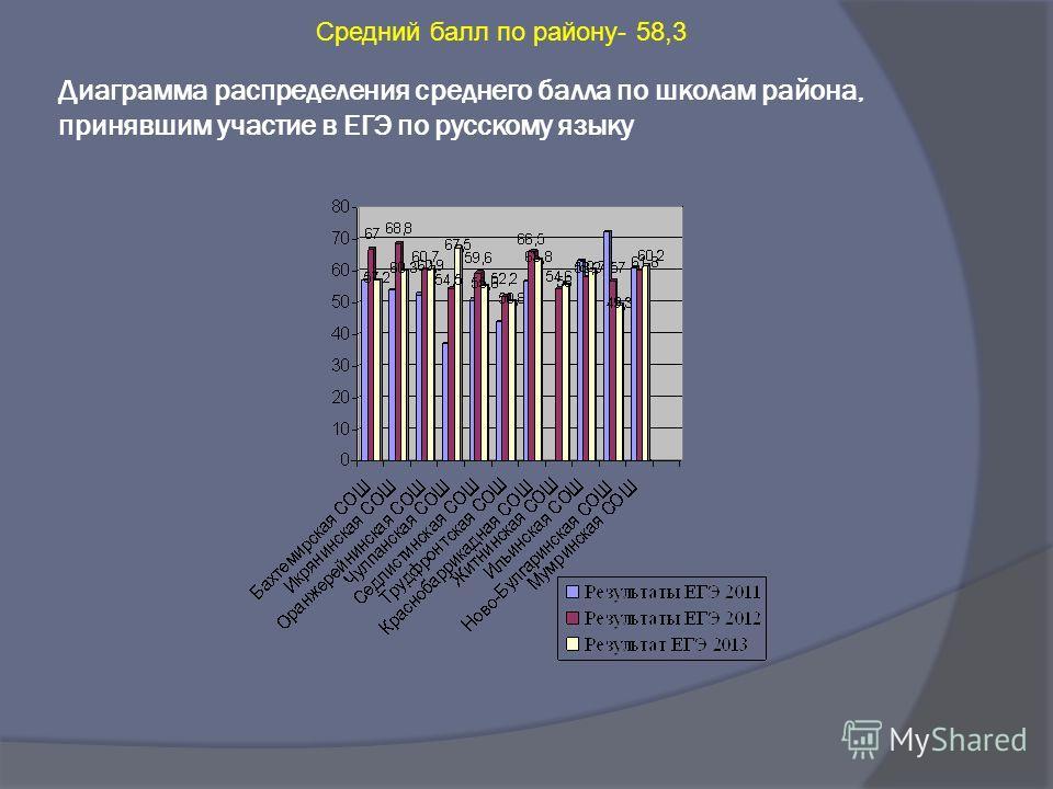 Диаграмма распределения среднего балла по школам района, принявшим участие в ЕГЭ по русскому языку Средний балл по району- 58,3