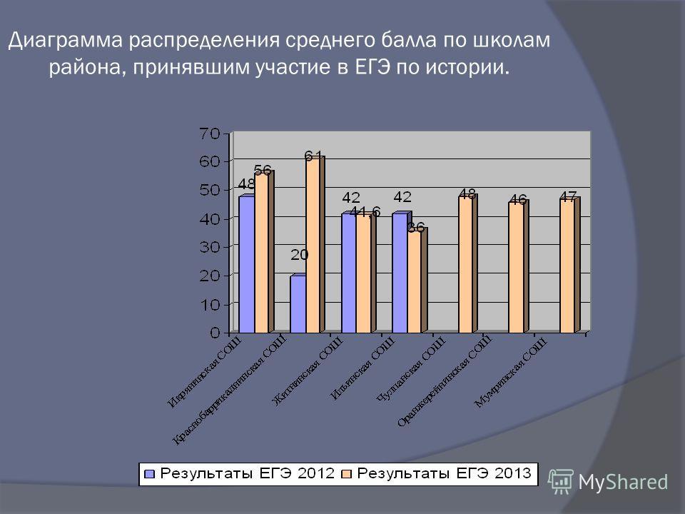 Диаграмма распределения среднего балла по школам района, принявшим участие в ЕГЭ по истории.