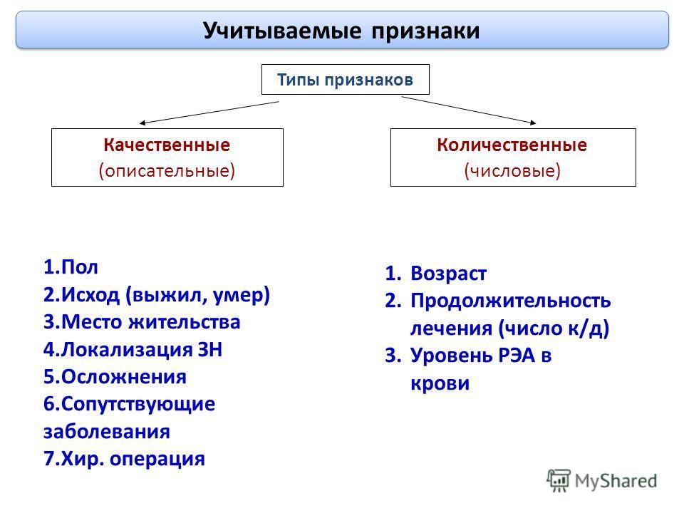 Учитываемые признаки Типы признаков Качественные (описательные) Количественные (числовые) 1.Пол 2.Исход (выжил, умер) 3.Место жительства 4.Локализация ЗН 5.Осложнения 6.Сопутствующие заболевания 7.Хир. операция 1.Возраст 2.Продолжительность лечения (