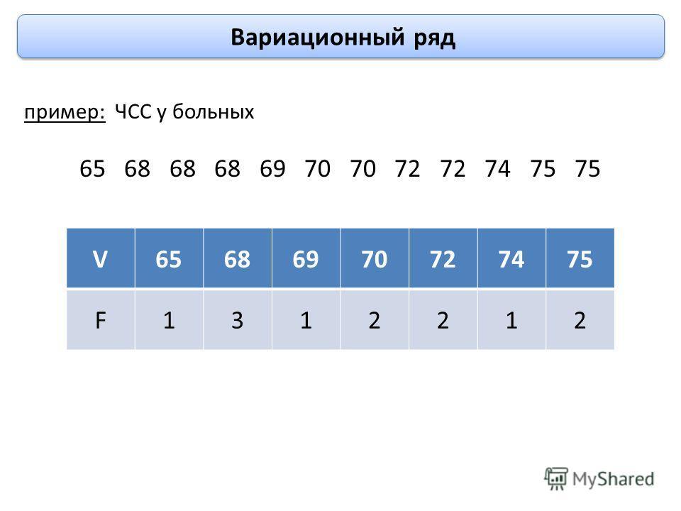 Вариационный ряд пример: ЧСС у больных 65 68 68 68 69 70 70 72 72 74 75 75 V65686970727475 F1312212