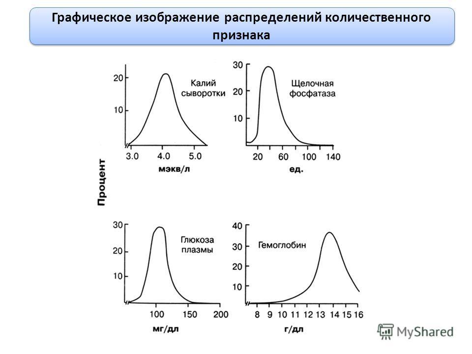 Графическое изображение распределений количественного признака