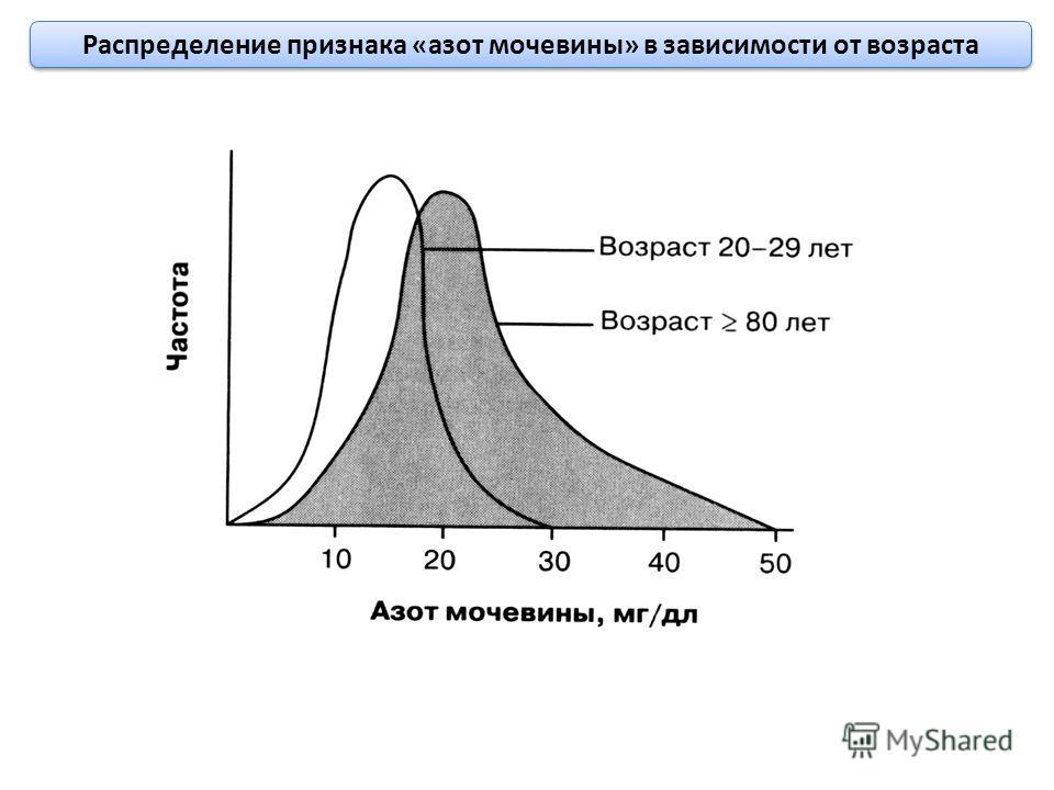 Распределение признака «азот мочевины» в зависимости от возраста
