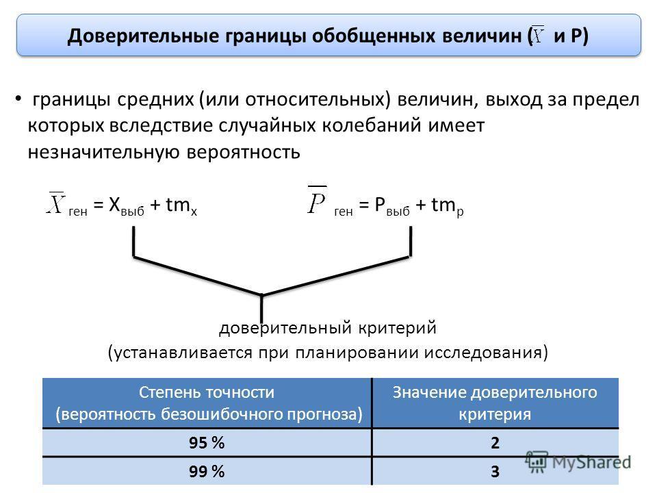 Доверительные границы обобщенных величин ( и Р) границы средних (или относительных) величин, выход за предел которых вследствие случайных колебаний имеет незначительную вероятность ген = Х выб + tm х ген = Р выб + tm р доверительный критерий (устанав