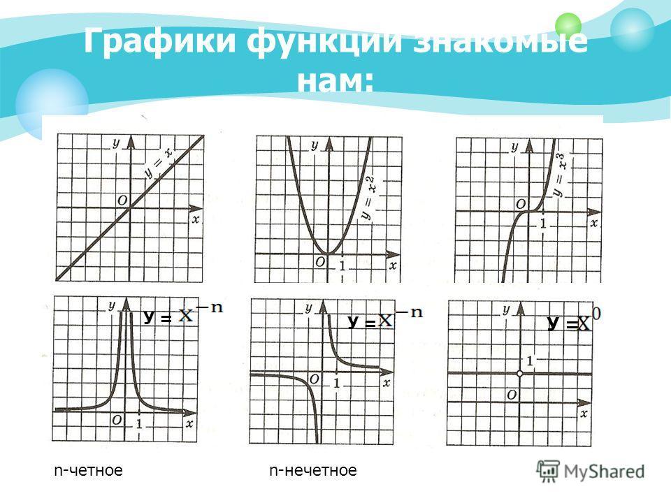 Графики функций знакомые нам: У = n-четное У = n-нечетное У =