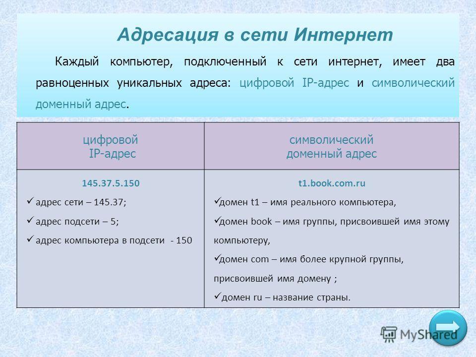 Адресация в сети Интернет Каждый компьютер, подключенный к сети интернет, имеет два равноценных уникальных адреса: цифровой IP-адрес и символический доменный адрес. цифровой IP-адрес символический доменный адрес 145.37.5.150 адрес сети – 145.37; адре